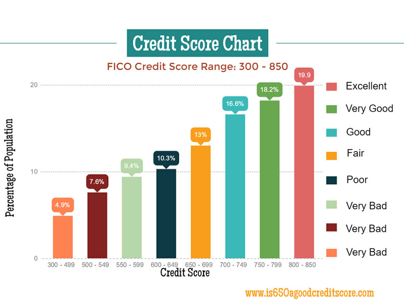 Auto finance rates based on credit score 13